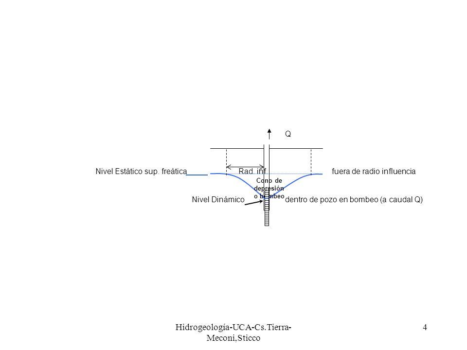 Hidrogeología-UCA-Cs.Tierra- Meconi,Sticco 4 Q Nivel Estático sup. freática Rad. inf.fuera de radio influencia Nivel Dinámicodentro de pozo en bombeo