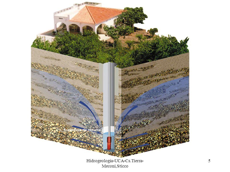 Hidrogeología-UCA-Cs.Tierra- Meconi,Sticco 5