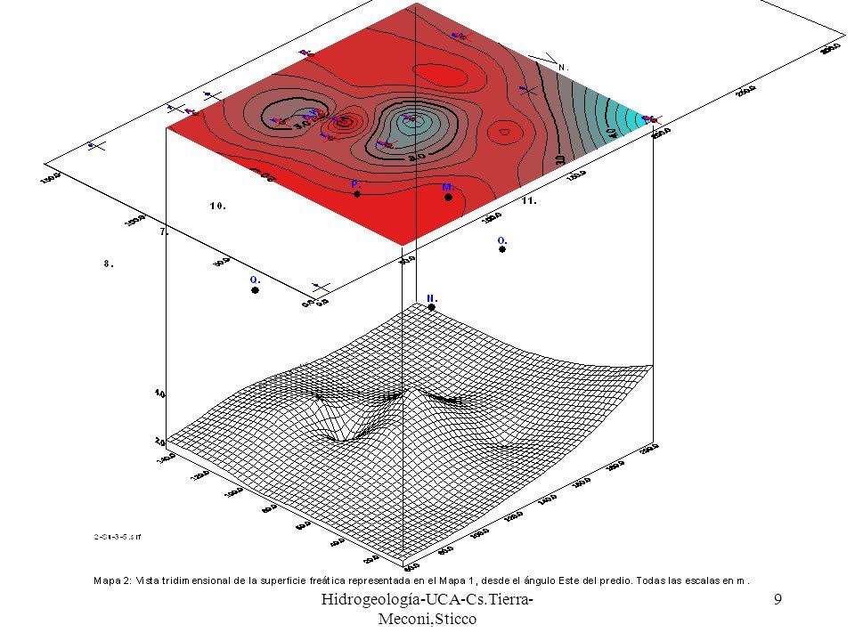 Hidrogeología-UCA-Cs.Tierra- Meconi,Sticco 9