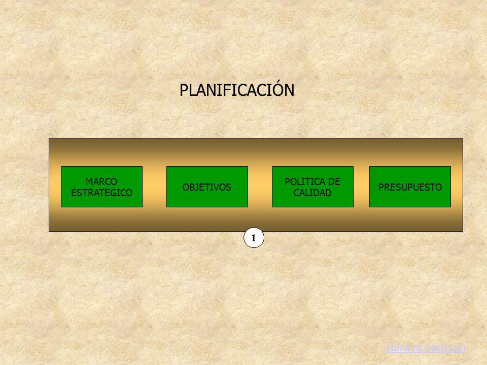 PLANIFICACIÓN MARCO ESTRATEGICO OBJETIVOS POLITICA DE CALIDAD PRESUPUESTO 1 MAPA DE PROCESO
