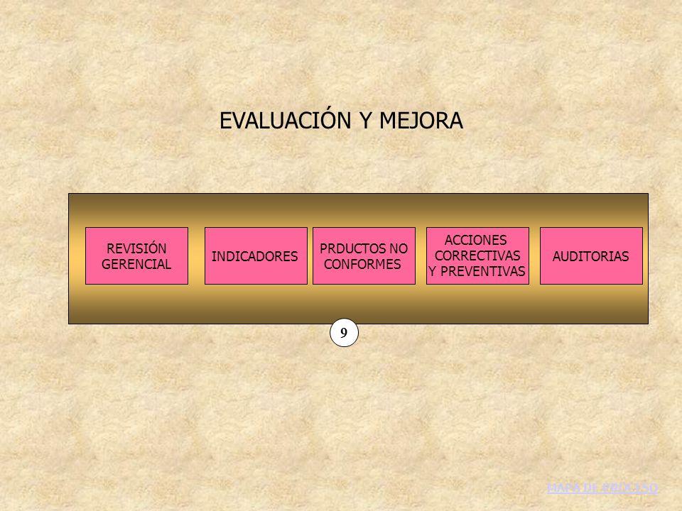 EVALUACIÓN Y MEJORA REVISIÓN GERENCIAL INDICADORESAUDITORIAS ACCIONES CORRECTIVAS Y PREVENTIVAS PRDUCTOS NO CONFORMES 9 MAPA DE PROCESO