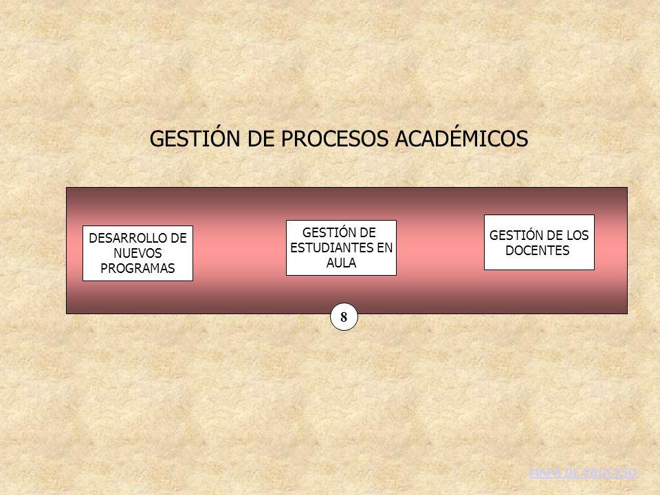 GESTIÓN DE PROCESOS ACADÉMICOS DESARROLLO DE NUEVOS PROGRAMAS GESTIÓN DE ESTUDIANTES EN AULA GESTIÓN DE LOS DOCENTES 8 MAPA DE PROCESO
