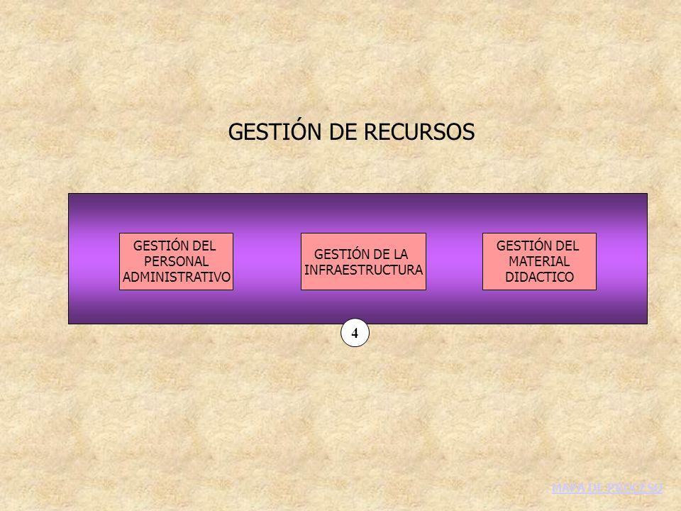 GESTIÓN DE RECURSOS GESTIÓN DEL PERSONAL ADMINISTRATIVO GESTIÓN DE LA INFRAESTRUCTURA GESTIÓN DEL MATERIAL DIDACTICO 4 MAPA DE PROCESO