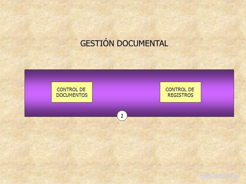 GESTIÓN DOCUMENTAL CONTROL DE DOCUMENTOS CONTROL DE REGISTROS 2 MAPA DE PROCESO