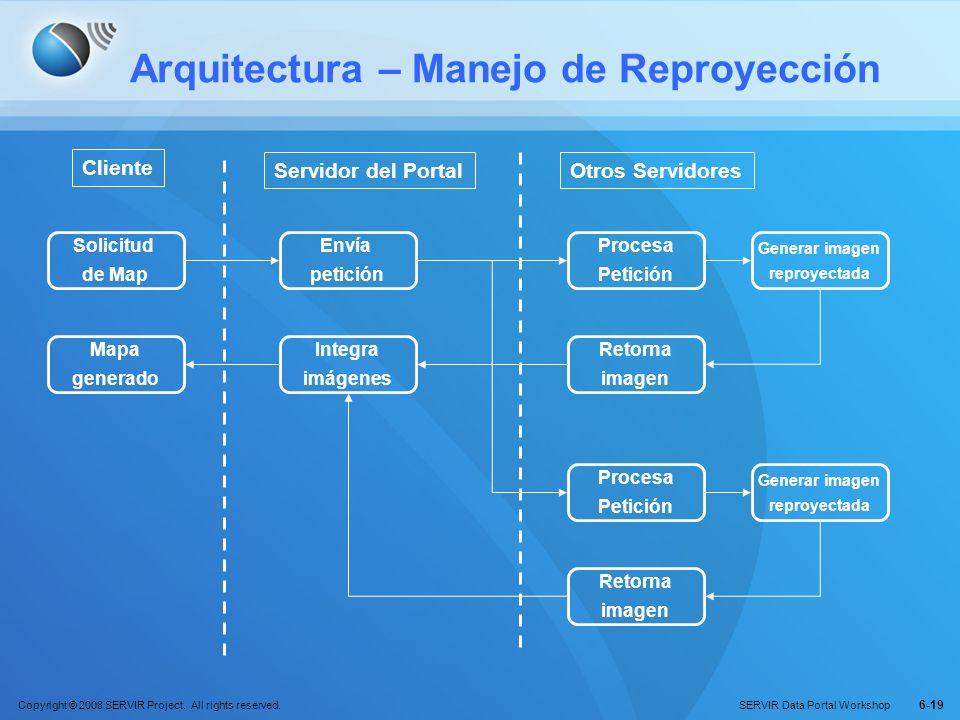 Copyright © 2008 SERVIR Project. All rights reserved. SERVIR Data Portal Workshop 6-19 Arquitectura – Manejo de Reproyección Solicitud de Map Cliente