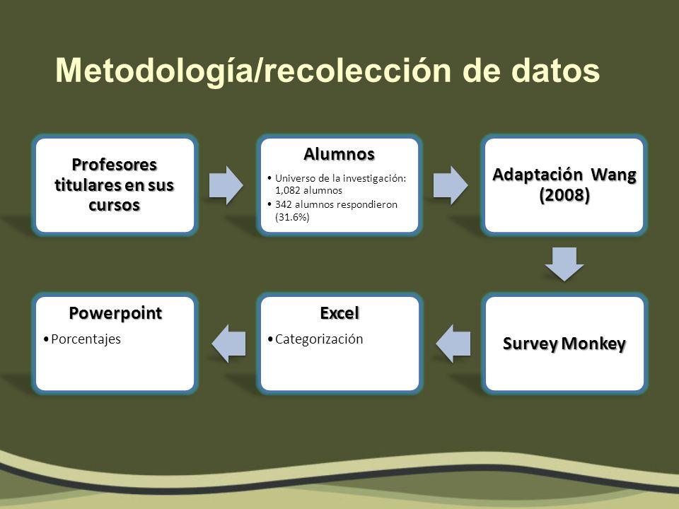 Instrumento Adaptación de Wang (2008) Traducción y adecuación para la población mexicana.