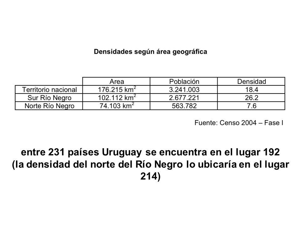 entre 231 países Uruguay se encuentra en el lugar 192 (la densidad del norte del Río Negro lo ubicaría en el lugar 214)