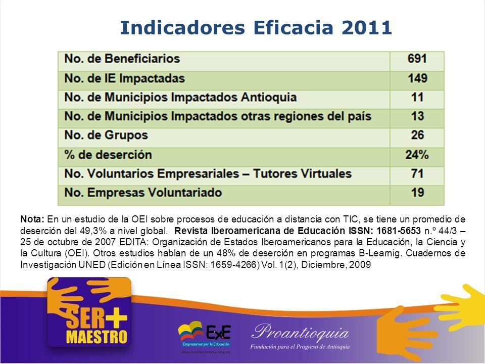 Indicadores Eficacia 2011 Nota: En un estudio de la OEI sobre procesos de educación a distancia con TIC, se tiene un promedio de deserción del 49,3% a