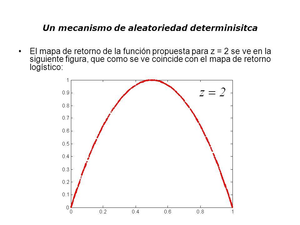 Un mecanismo de aleatoriedad determinisitca El mapa de retorno de la función propuesta para z = 2 se ve en la siguiente figura, que como se ve coincid