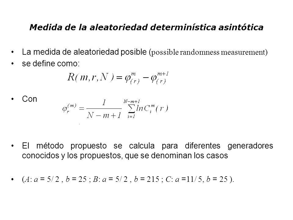 Medida de la aleatoriedad determinística asintótica La medida de aleatoriedad posible ( possible randomness measurement) se define como: Con El método