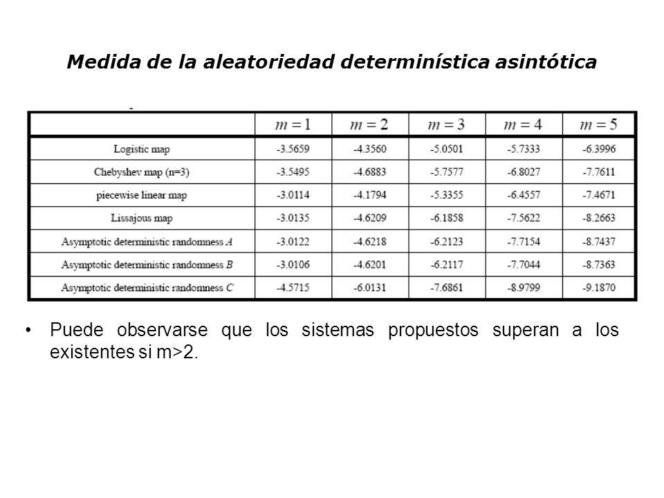 Medida de la aleatoriedad determinística asintótica Puede observarse que los sistemas propuestos superan a los existentes si m>2.