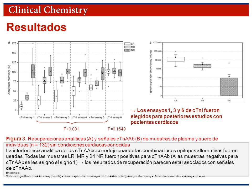 © Copyright 2009 by the American Association for Clinical Chemistry Resultados Figura 3. Recuperaciones analíticas (A) y señales cTnAAb (B) de muestra