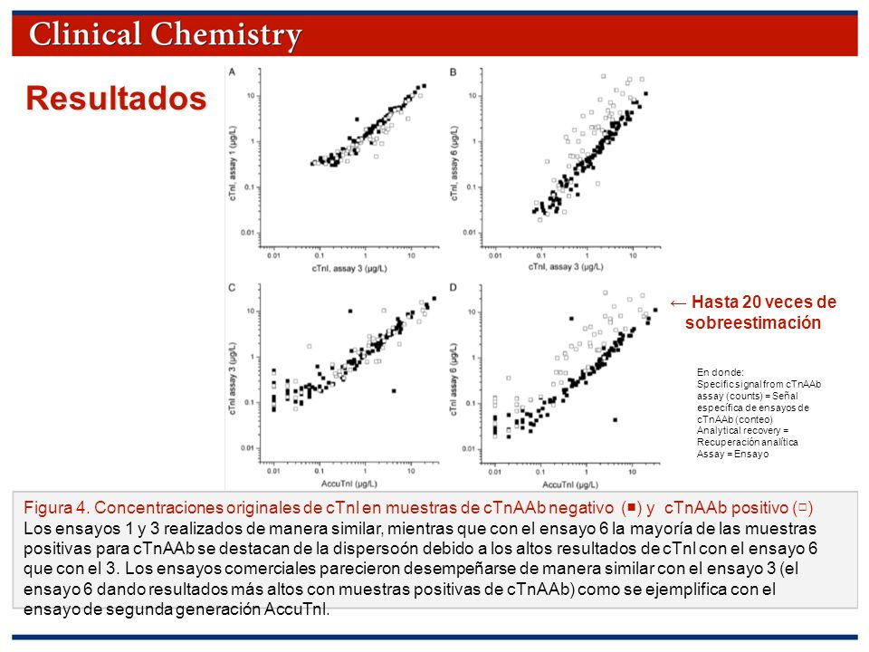 © Copyright 2009 by the American Association for Clinical Chemistry Resultados Figura 4.