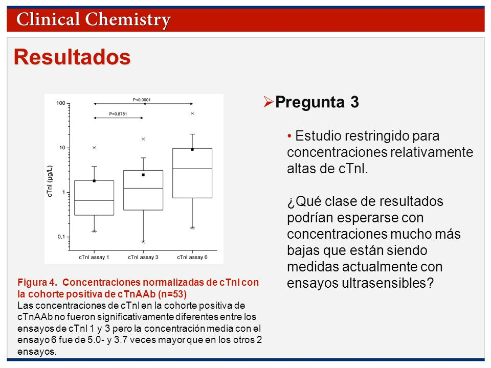 © Copyright 2009 by the American Association for Clinical Chemistry Figura 4. Concentraciones normalizadas de cTnl con la cohorte positiva de cTnAAb (