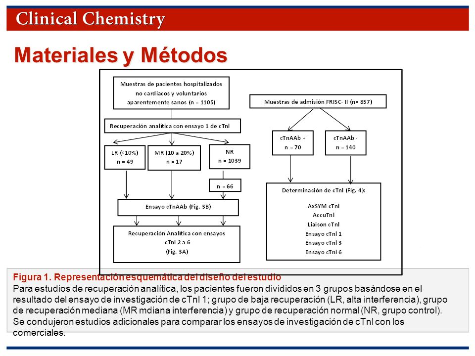 © Copyright 2009 by the American Association for Clinical Chemistry Materiales y Métodos Figura 1. Representación esquemática del diseño del estudio P