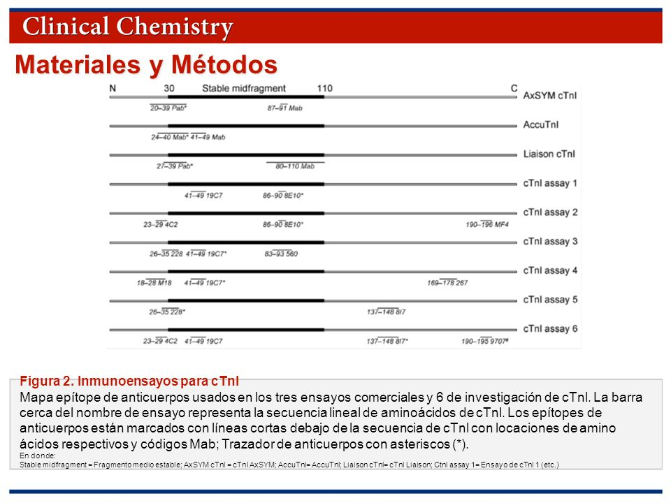 © Copyright 2009 by the American Association for Clinical Chemistry Materiales y Métodos Figura 2.