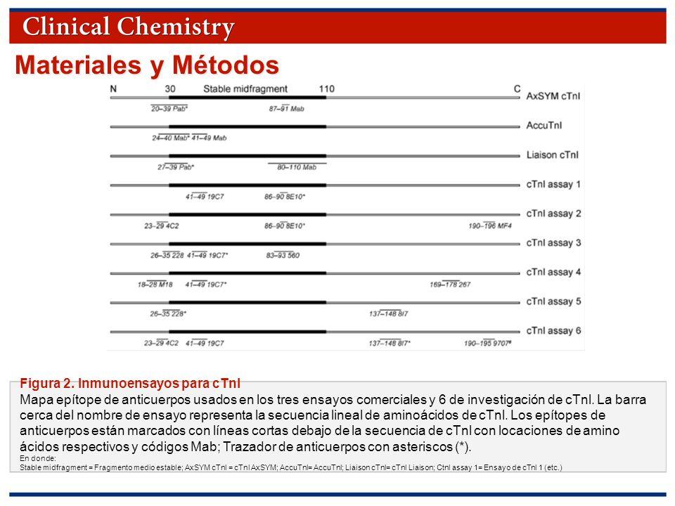 © Copyright 2009 by the American Association for Clinical Chemistry Materiales y Métodos Pregunta 2 Ver Figura 2 A)¿Cuál de los ensayos de investigación es más parecido a los comerciales.