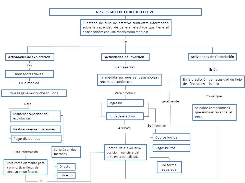 Nic 7. ESTADO DE FLUJO DE EFECTIVO El estado de flujo de efectivo suministra información sobre la capacidad de generar efectivos que tiene el ente eco