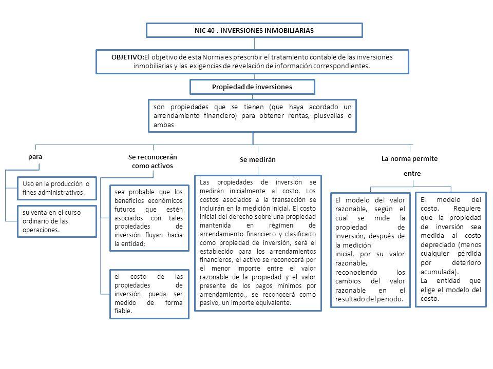 NIC 40. INVERSIONES INMOBILIARIAS OBJETIVO:El objetivo de esta Norma es prescribir el tratamiento contable de las inversiones inmobiliarias y las exig