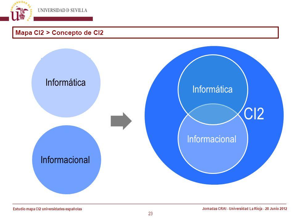 Estudio mapa CI2 universidades españolas Jornadas CRAI - Universidad La Rioja - 28 Junio 2012 CI2 23 Mapa CI2 > Concepto de CI2 Informática Informacional Informática
