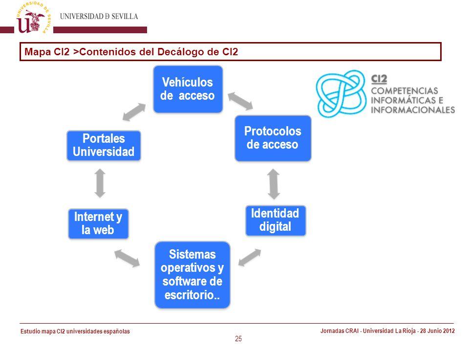 Estudio mapa CI2 universidades españolas Jornadas CRAI - Universidad La Rioja - 28 Junio 2012 25 Vehículos de acceso Protocolos de acceso Identidad digital Sistemas operativos y software de escritorio..