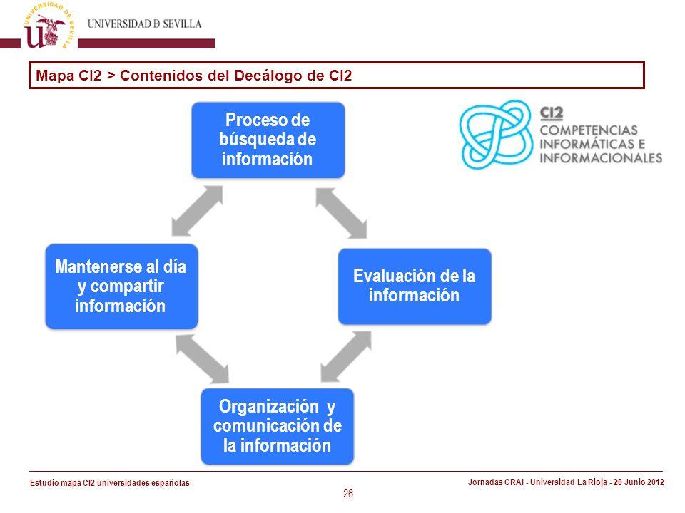 Estudio mapa CI2 universidades españolas Jornadas CRAI - Universidad La Rioja - 28 Junio 2012 26 Proceso de búsqueda de información Evaluación de la información Organización y comunicación de la información Mantenerse al día y compartir información Mapa CI2 > Contenidos del Decálogo de CI2