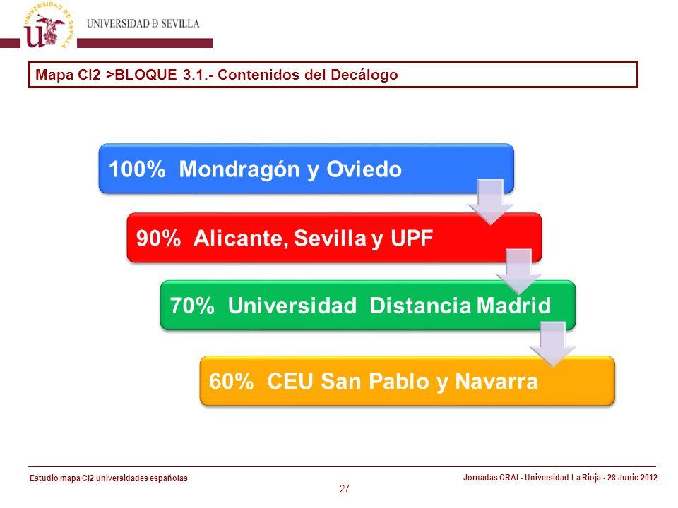 Estudio mapa CI2 universidades españolas Jornadas CRAI - Universidad La Rioja - 28 Junio 2012 27 100% Mondragón y Oviedo 90% Alicante, Sevilla y UPF 70% Universidad Distancia Madrid 60% CEU San Pablo y Navarra Mapa CI2 >BLOQUE 3.1.- Contenidos del Decálogo