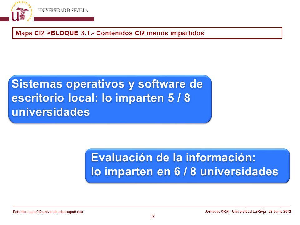 Estudio mapa CI2 universidades españolas Jornadas CRAI - Universidad La Rioja - 28 Junio 2012 28 Sistemas operativos y software de escritorio local: lo imparten 5 / 8 universidades Mapa CI2 >BLOQUE 3.1.- Contenidos CI2 menos impartidos Evaluación de la información: lo imparten en 6 / 8 universidades