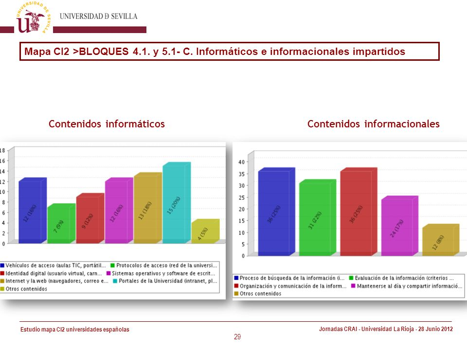 Estudio mapa CI2 universidades españolas Jornadas CRAI - Universidad La Rioja - 28 Junio 2012 29 Mapa CI2 >BLOQUES 4.1.