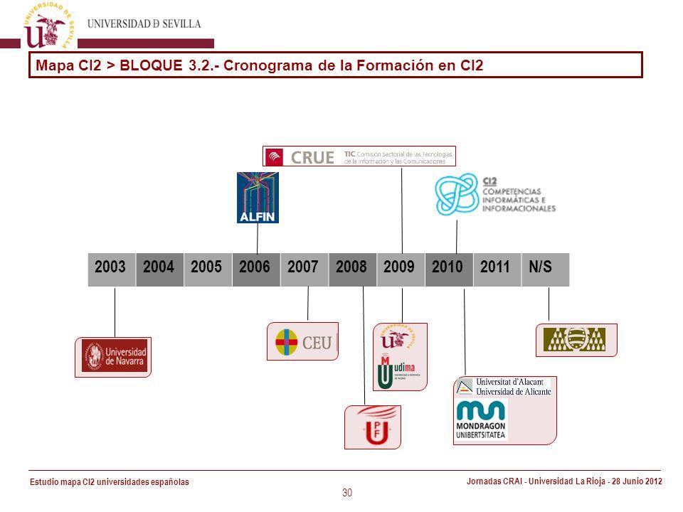 Estudio mapa CI2 universidades españolas Jornadas CRAI - Universidad La Rioja - 28 Junio 2012 30 200320042005200620072008200920102011N/S Mapa CI2 > BLOQUE 3.2.- Cronograma de la Formación en CI2