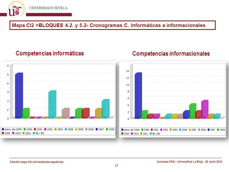 Estudio mapa CI2 universidades españolas Jornadas CRAI - Universidad La Rioja - 28 Junio 2012 31 Competencias informáticas Mapa CI2 >BLOQUES 4.2.
