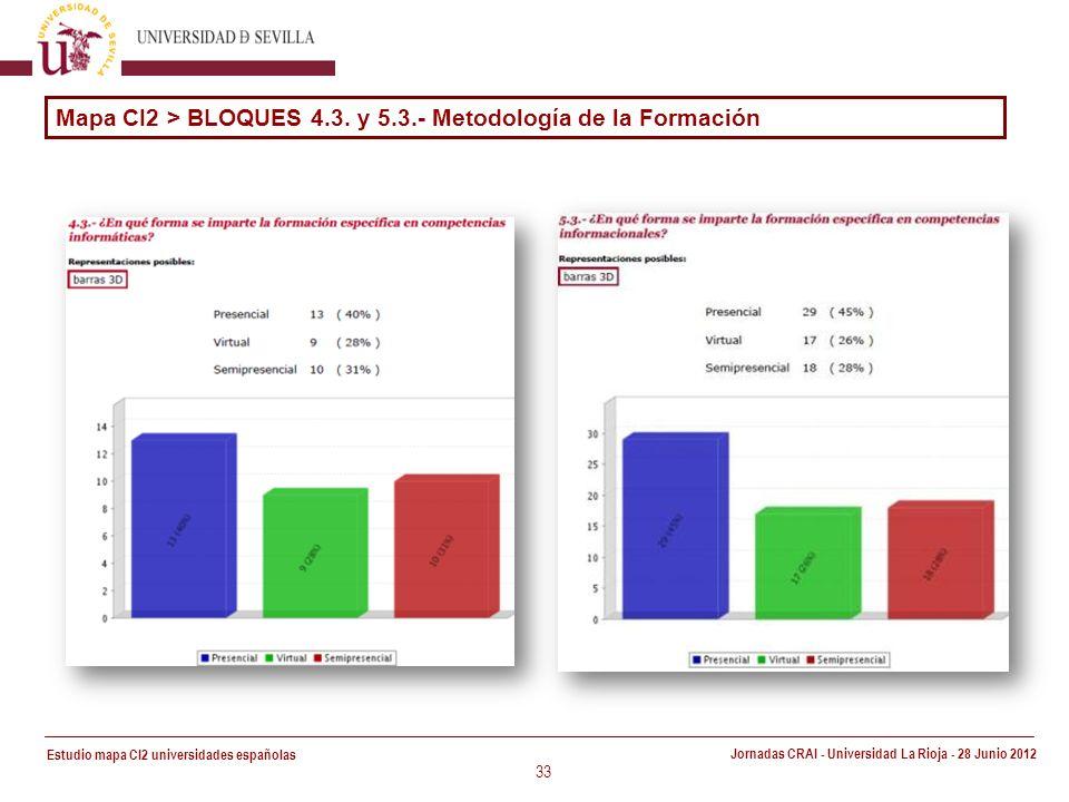 Estudio mapa CI2 universidades españolas Jornadas CRAI - Universidad La Rioja - 28 Junio 2012 33 Mapa CI2 > BLOQUES 4.3.