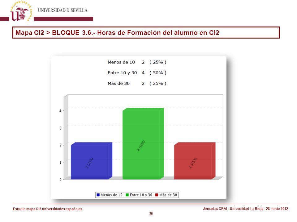Estudio mapa CI2 universidades españolas Jornadas CRAI - Universidad La Rioja - 28 Junio 2012 39 Mapa CI2 > BLOQUE 3.6.- Horas de Formación del alumno en CI2