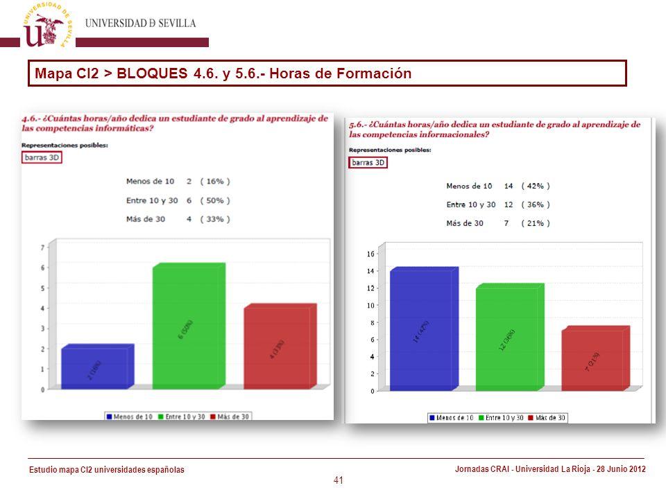 Estudio mapa CI2 universidades españolas Jornadas CRAI - Universidad La Rioja - 28 Junio 2012 41 Mapa CI2 > BLOQUES 4.6.