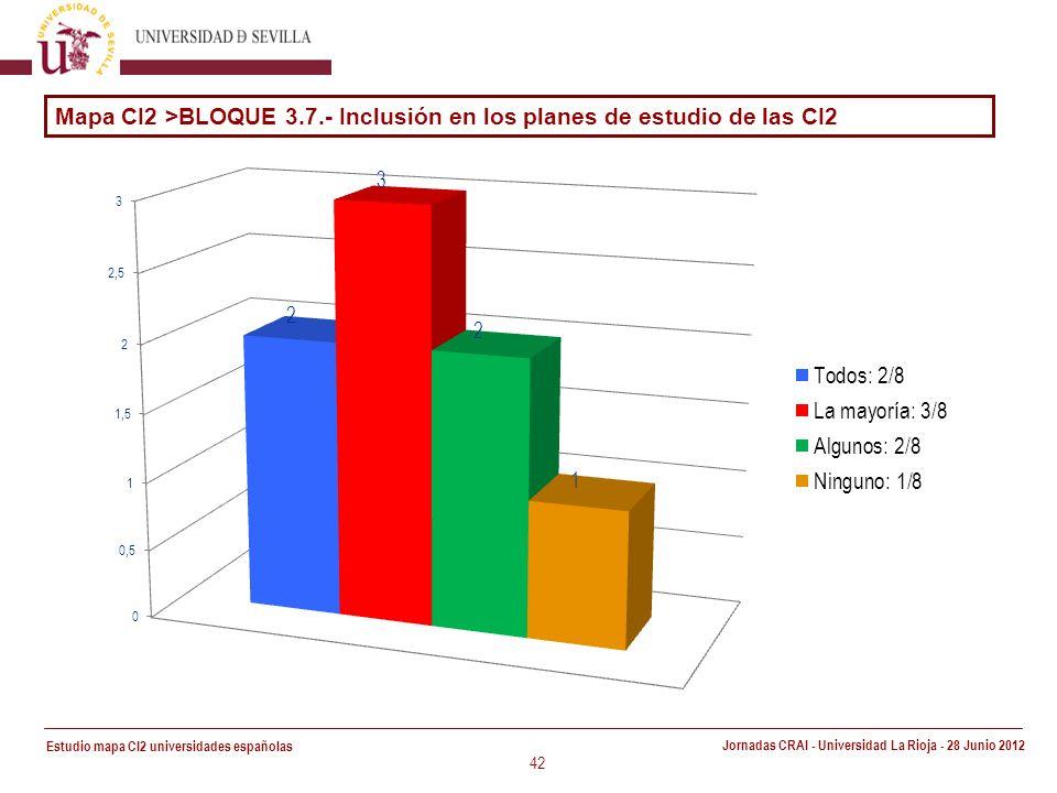 Estudio mapa CI2 universidades españolas Jornadas CRAI - Universidad La Rioja - 28 Junio 2012 42 Mapa CI2 >BLOQUE 3.7.- Inclusión en los planes de estudio de las CI2