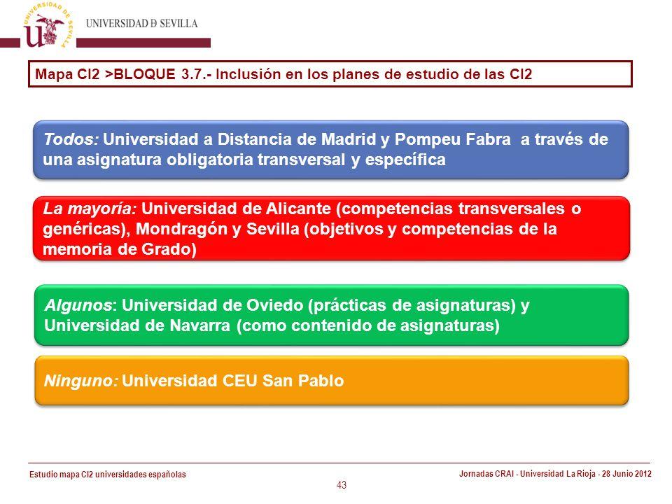 Estudio mapa CI2 universidades españolas Jornadas CRAI - Universidad La Rioja - 28 Junio 2012 43 Mapa CI2 >BLOQUE 3.7.- Inclusión en los planes de estudio de las CI2 Todos: Universidad a Distancia de Madrid y Pompeu Fabra a través de una asignatura obligatoria transversal y específica La mayoría: Universidad de Alicante (competencias transversales o genéricas), Mondragón y Sevilla (objetivos y competencias de la memoria de Grado) Algunos: Universidad de Oviedo (prácticas de asignaturas) y Universidad de Navarra (como contenido de asignaturas) Ninguno: Universidad CEU San Pablo