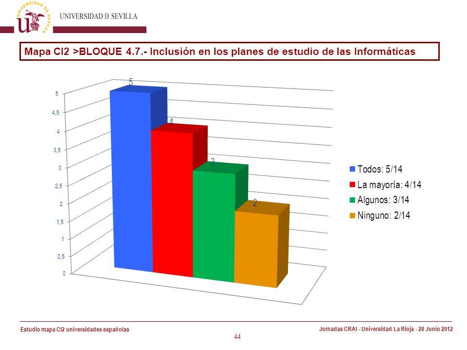 Estudio mapa CI2 universidades españolas Jornadas CRAI - Universidad La Rioja - 28 Junio 2012 44 Mapa CI2 >BLOQUE 4.7.- Inclusión en los planes de estudio de las Informáticas