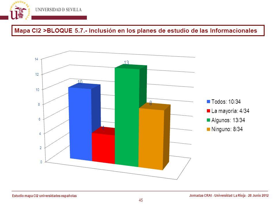 Estudio mapa CI2 universidades españolas Jornadas CRAI - Universidad La Rioja - 28 Junio 2012 45 Mapa CI2 >BLOQUE 5.7.- Inclusión en los planes de estudio de las Informacionales