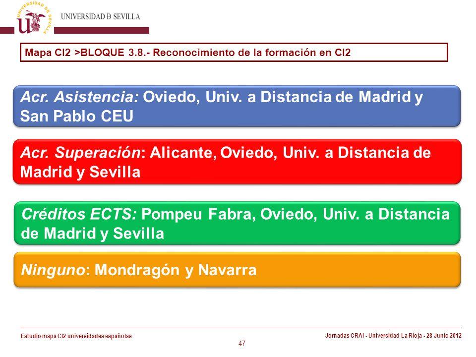 Estudio mapa CI2 universidades españolas Jornadas CRAI - Universidad La Rioja - 28 Junio 2012 47 Mapa CI2 >BLOQUE 3.8.- Reconocimiento de la formación en CI2 Acr.
