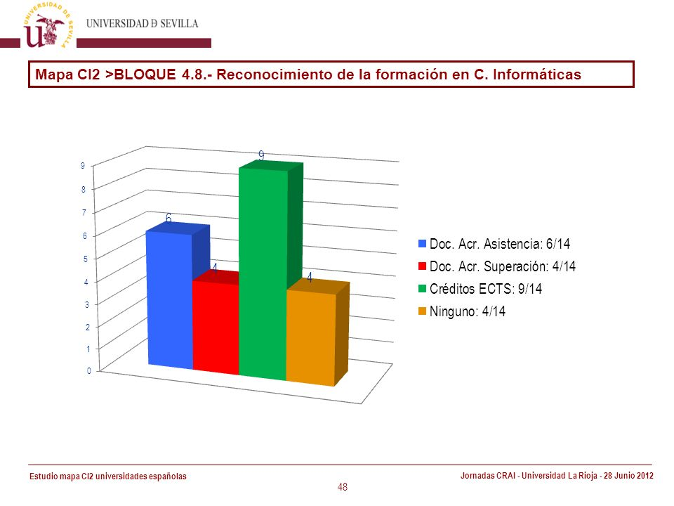Estudio mapa CI2 universidades españolas Jornadas CRAI - Universidad La Rioja - 28 Junio 2012 48 Mapa CI2 >BLOQUE 4.8.- Reconocimiento de la formación en C.