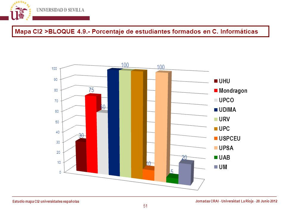 Estudio mapa CI2 universidades españolas Jornadas CRAI - Universidad La Rioja - 28 Junio 2012 51 Mapa CI2 >BLOQUE 4.9.- Porcentaje de estudiantes formados en C.