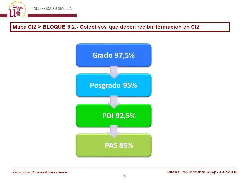 Estudio mapa CI2 universidades españolas Jornadas CRAI - Universidad La Rioja - 28 Junio 2012 55 Grado 97,5% Posgrado 95% PDI 92,5% PAS 85% Mapa CI2 > BLOQUE 6.2.- Colectivos que deben recibir formación en CI2