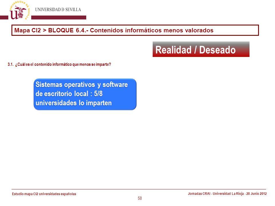 Estudio mapa CI2 universidades españolas Jornadas CRAI - Universidad La Rioja - 28 Junio 2012 58 Realidad / Deseado Mapa CI2 > BLOQUE 6.4.- Contenidos informáticos menos valorados
