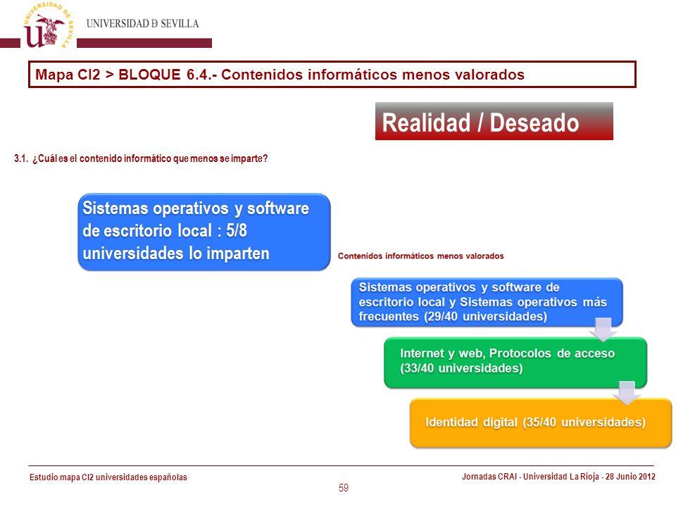 Estudio mapa CI2 universidades españolas Jornadas CRAI - Universidad La Rioja - 28 Junio 2012 59 Realidad / Deseado Mapa CI2 > BLOQUE 6.4.- Contenidos informáticos menos valorados