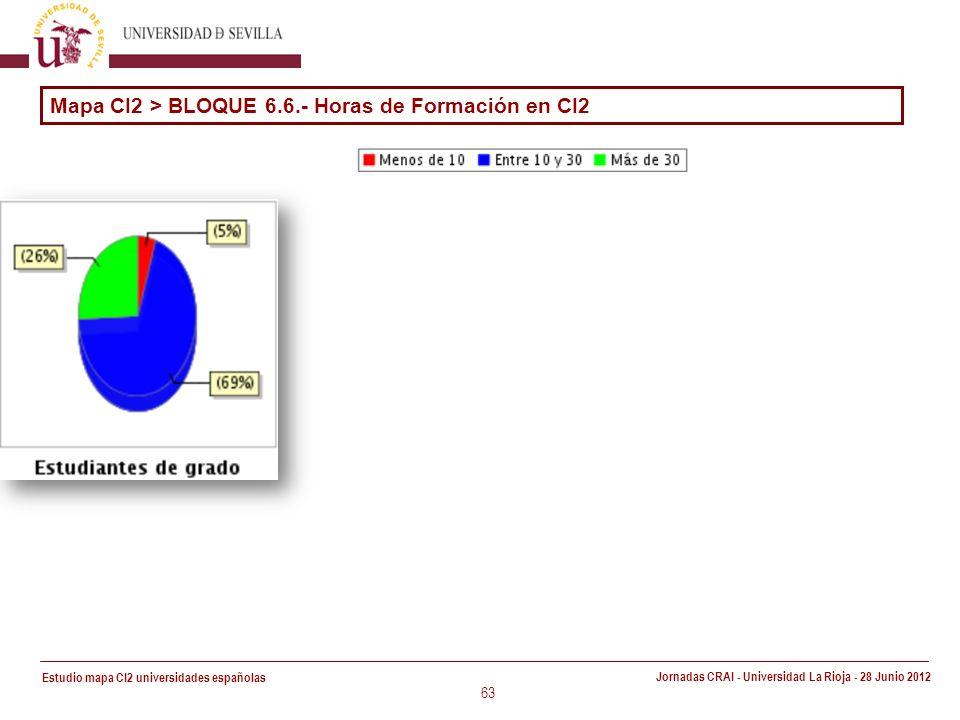 Estudio mapa CI2 universidades españolas Jornadas CRAI - Universidad La Rioja - 28 Junio 2012 63 Mapa CI2 > BLOQUE 6.6.- Horas de Formación en CI2