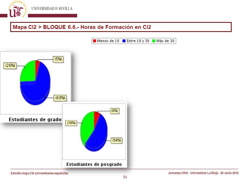 Estudio mapa CI2 universidades españolas Jornadas CRAI - Universidad La Rioja - 28 Junio 2012 64 Mapa CI2 > BLOQUE 6.6.- Horas de Formación en CI2
