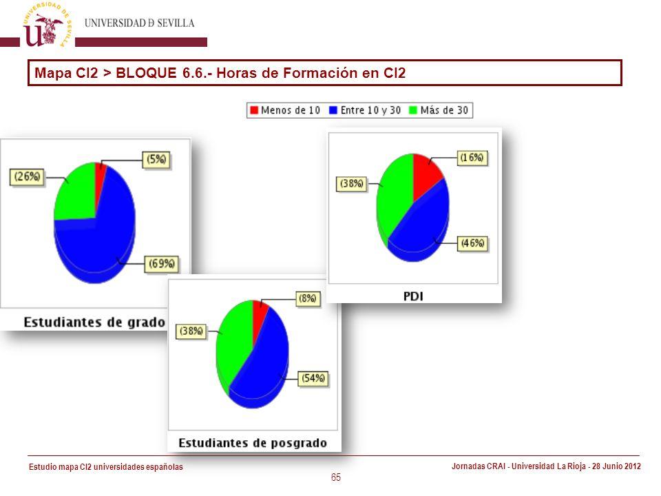 Estudio mapa CI2 universidades españolas Jornadas CRAI - Universidad La Rioja - 28 Junio 2012 65 Mapa CI2 > BLOQUE 6.6.- Horas de Formación en CI2