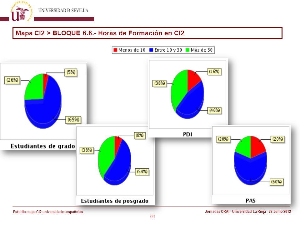 Estudio mapa CI2 universidades españolas Jornadas CRAI - Universidad La Rioja - 28 Junio 2012 66 Mapa CI2 > BLOQUE 6.6.- Horas de Formación en CI2