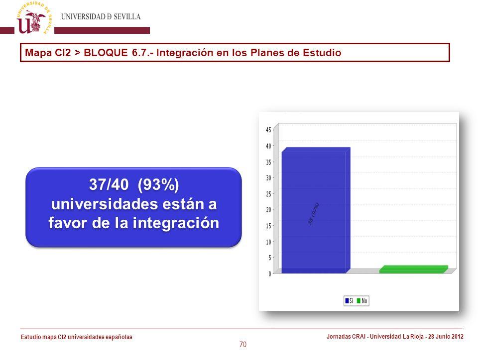 Estudio mapa CI2 universidades españolas Jornadas CRAI - Universidad La Rioja - 28 Junio 2012 70 37/40 (93%) universidades están a favor de la integración Mapa CI2 > BLOQUE 6.7.- Integración en los Planes de Estudio