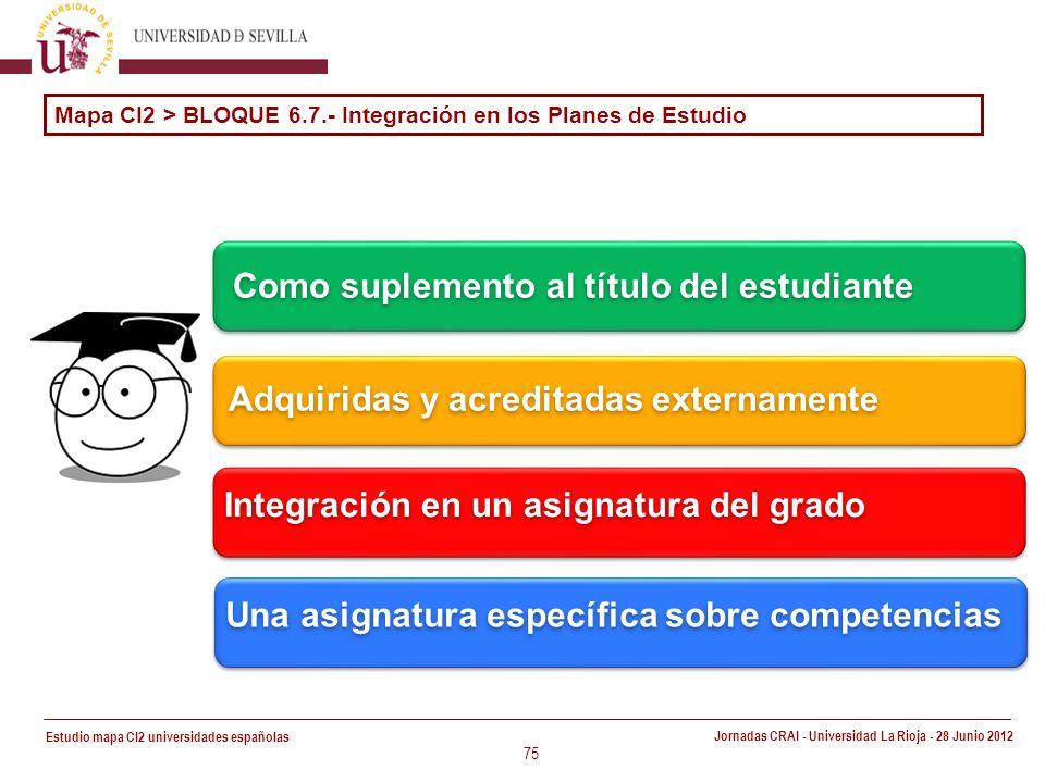 Estudio mapa CI2 universidades españolas Jornadas CRAI - Universidad La Rioja - 28 Junio 2012 75 Una asignatura específica sobre competencias Mapa CI2 > BLOQUE 6.7.- Integración en los Planes de Estudio Integración en un asignatura del grado Adquiridas y acreditadas externamente Como suplemento al título del estudiante